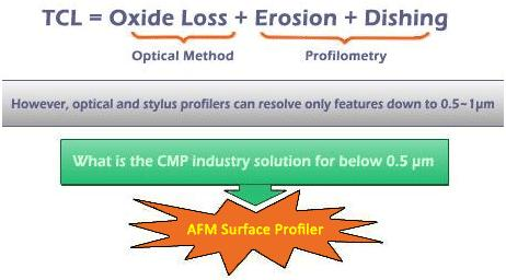 01-Chemical-mechanical-polishing-cmp-metrology-advanced-afm-surface-profiler-02
