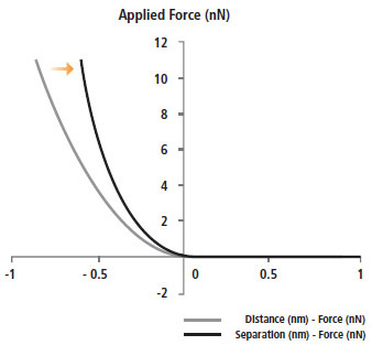 applied-force