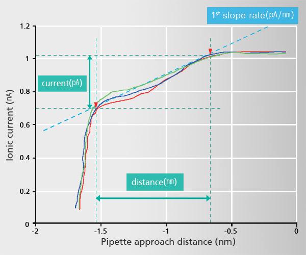 SICM-i-d-spectroscopy