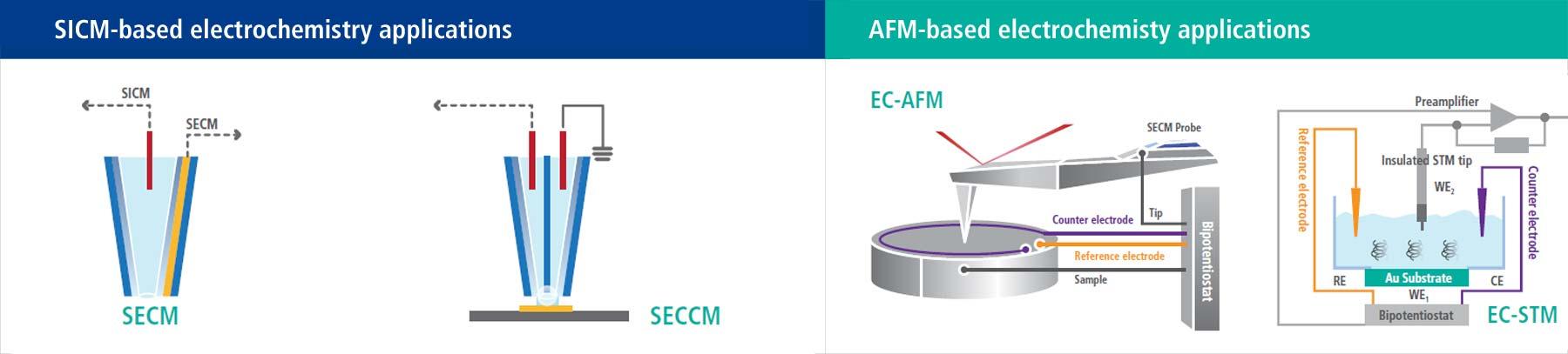 NX12-SICM-AFM-platform