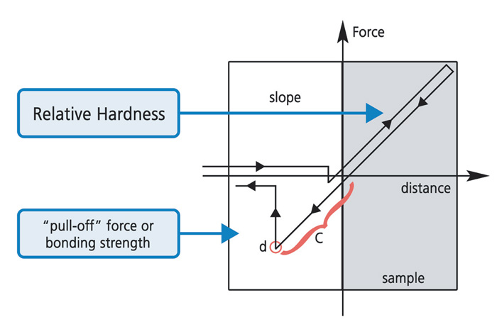 force-distance-spectroscopy-f2