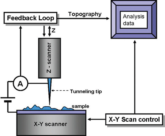 scanning-tunneling-microscopy-stm-f1