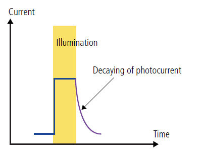 time-resolved-photocurrent-mapping-f1-a